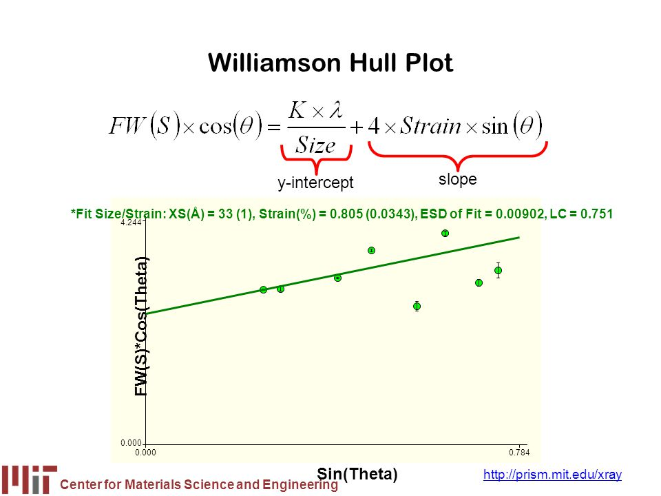 Center for Materials Science and Engineering http://prism.mit.edu/xray Williamson Hull Plot y-intercept slope FW(S)*Cos(Theta) Sin(Theta) 0.0000.784 0