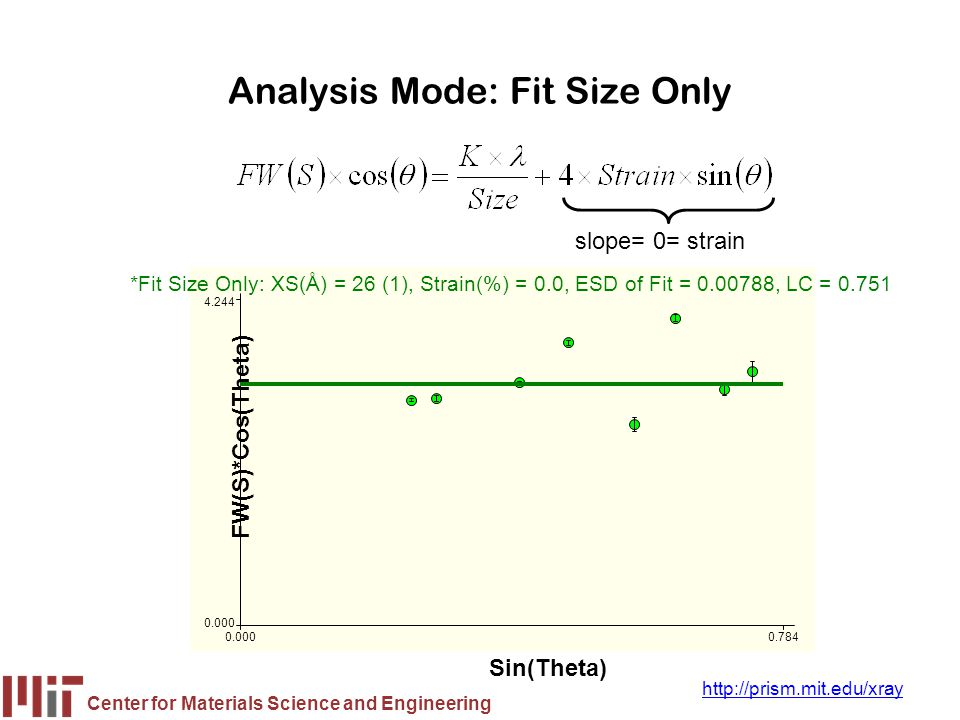 Center for Materials Science and Engineering http://prism.mit.edu/xray Analysis Mode: Fit Size Only slope= 0= strain FW(S)*Cos(Theta) Sin(Theta) 0.000