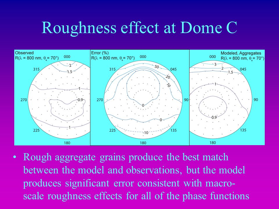 Roughness effect at Dome C Rough aggregate grains produce the best match between the model and observations, but the model produces significant error consistent with macro- scale roughness effects for all of the phase functions