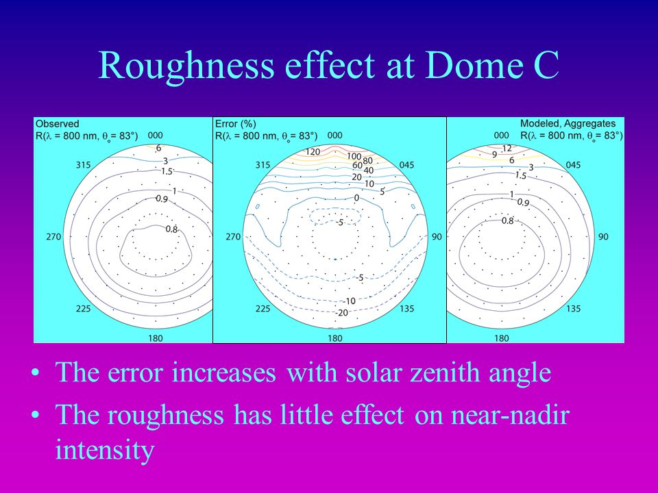 Roughness effect at Dome C The error increases with solar zenith angle The roughness has little effect on near-nadir intensity