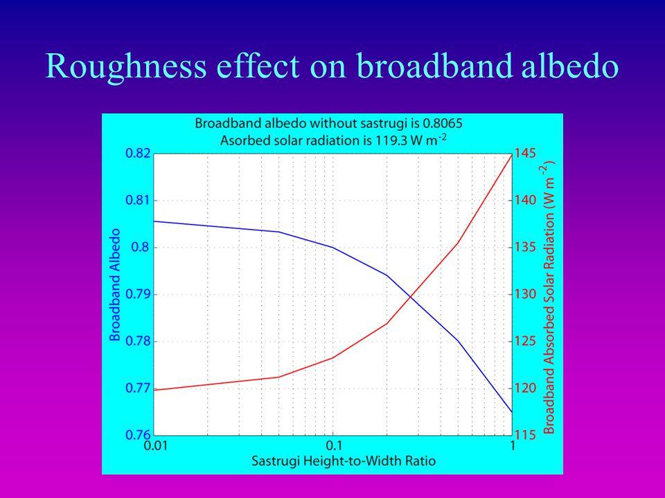Roughness effect on broadband albedo