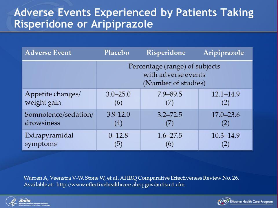 Adverse Events Experienced by Patients Taking Risperidone or Aripiprazole Warren A, Veenstra V-W, Stone W, et al.