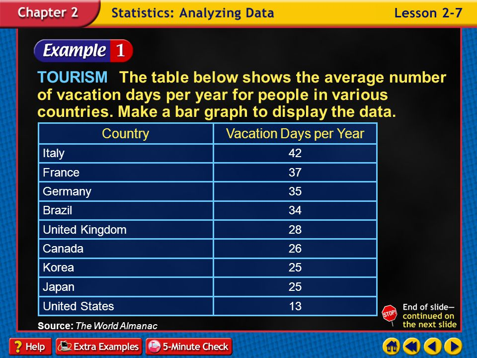 Lesson 7 Contents Example 1Construct a Bar Graph Example 2Construct a Histogram Example 3Compare Bar Graphs and Histograms Example 4Use Graphs to Solv