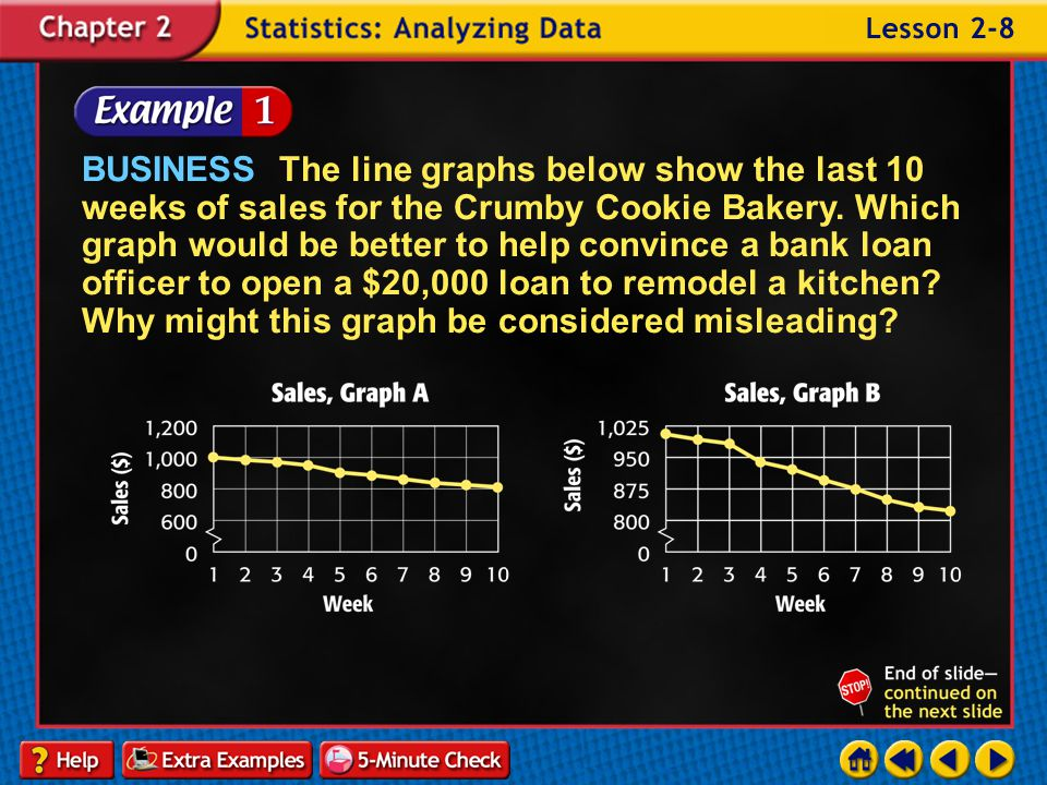 Lesson 8 Contents Example 1Misleading Graphs Example 2Misleading Statistics