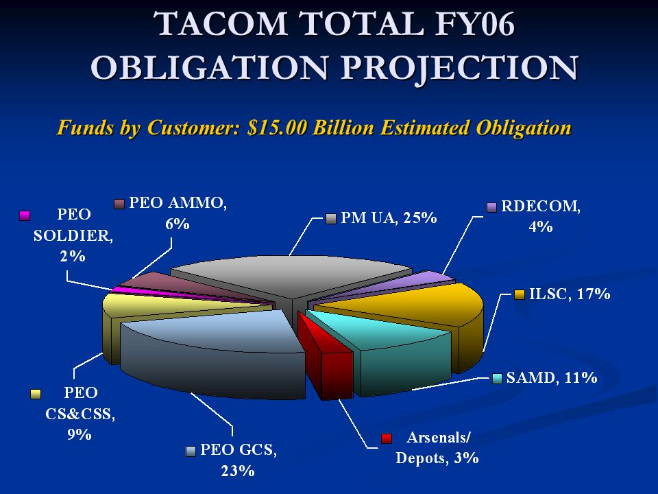 TACOM TOTAL FY06 OBLIGATION PROJECTION Funds by Customer: $15.00 Billion Estimated Obligation