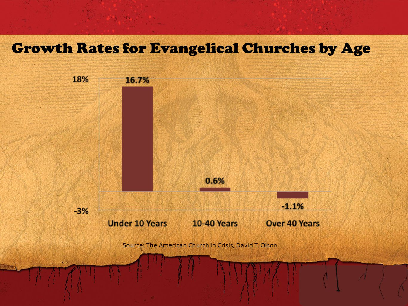 Growth Rates for Evangelical Churches by Age Source: The American Church in Crisis, David T. Olson
