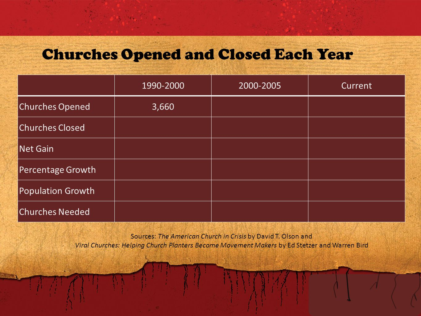 Churches Opened and Closed Each Year Sources: The American Church in Crisis by David T.