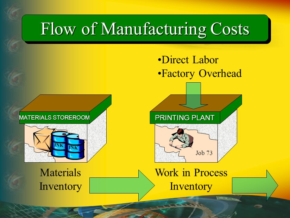 Flow of Manufacturing Costs PRINTING PLANT Job 73 Work in Process Inventory Direct Labor Factory Overhead MATERIALS STOREROOM INK Materials Inventory