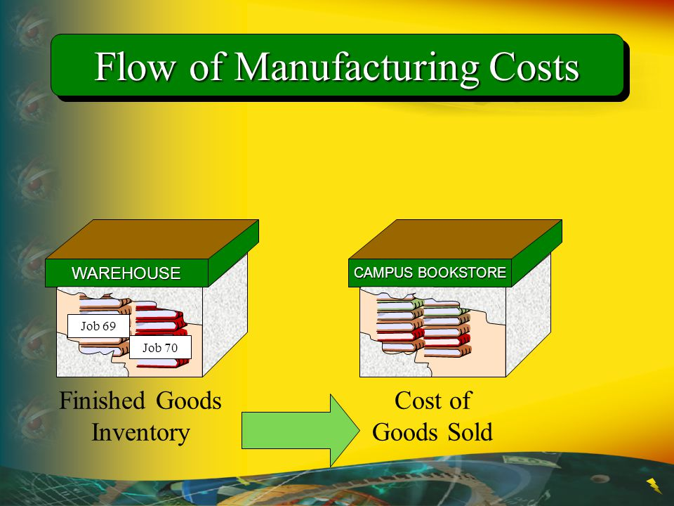 Flow of Manufacturing Costs Finished Goods Inventory WAREHOUSE Job 69 Job 70 CAMPUS BOOKSTORE Cost of Goods Sold