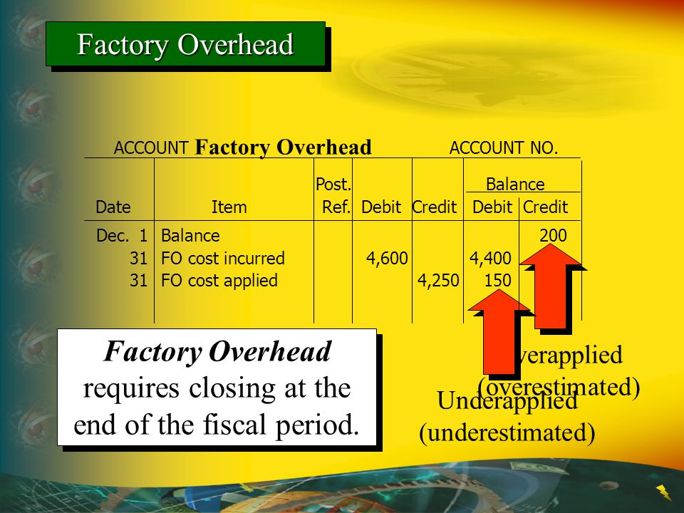 Overapplied (overestimated) Underapplied (underestimated) Factory Overhead requires closing at the end of the fiscal period. Date Item Ref. Debit Cred