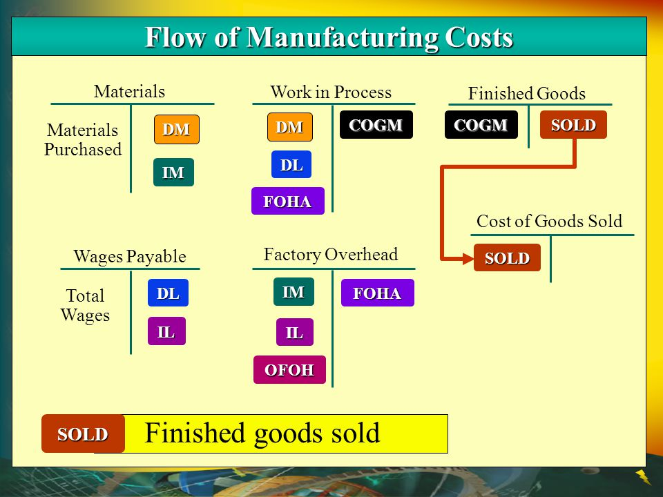 DM Materials Work in Process Finished Goods Wages Payable DL Factory Overhead Cost of Goods Sold IM IL DM IM DL FOHA IL OFOH SOLD Materials Purchased