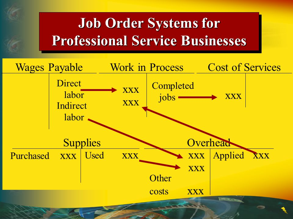 Job Order Systems for Professional Service Businesses Work in ProcessWages PayableCost of Services OverheadSupplies Direct labor xxx Indirect labor xx