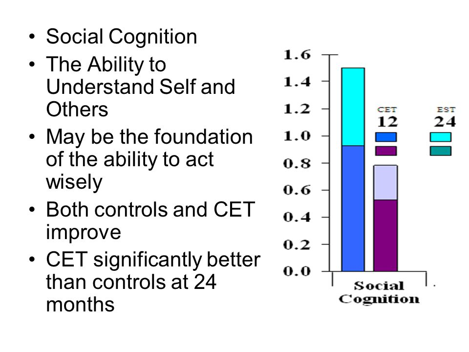 Social Cognition The Ability to Understand Self and Others May be the foundation of the ability to act wisely Both controls and CET improve CET significantly better than controls at 24 months