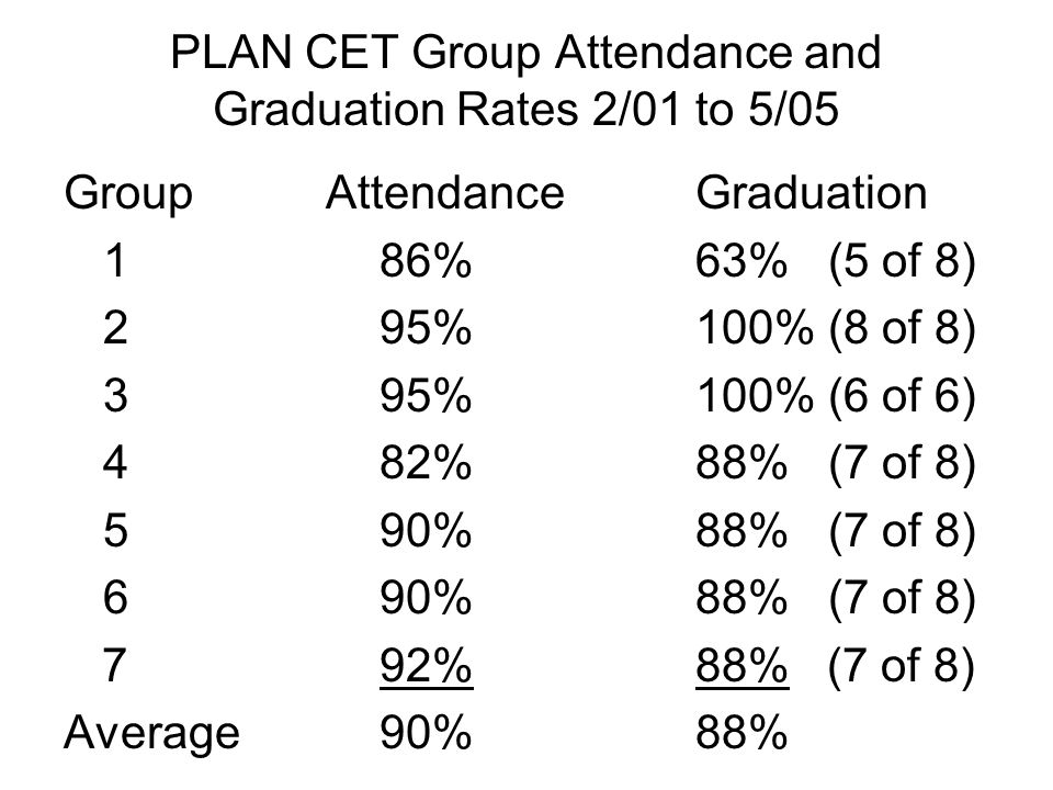 PLAN CET Group Attendance and Graduation Rates 2/01 to 5/05 Group Attendance Graduation 186%63% (5 of 8) 295%100% (8 of 8) 395%100% (6 of 6) 482%88% (7 of 8) 590%88% (7 of 8) 690%88% (7 of 8) 792%88% (7 of 8) Average90%88%