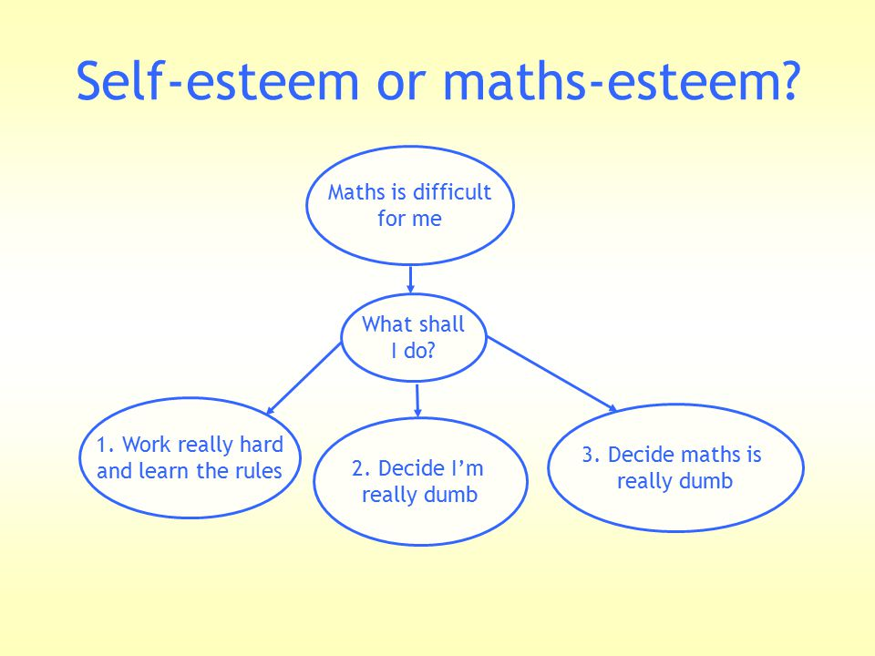 Self-esteem or maths-esteem? Maths is difficult for me What shall I do? 1. Work really hard and learn the rules 2. Decide I'm really dumb 3. Decide ma