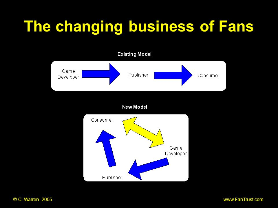 © C. Warren 2005 www.FanTrust.com The changing business of Fans