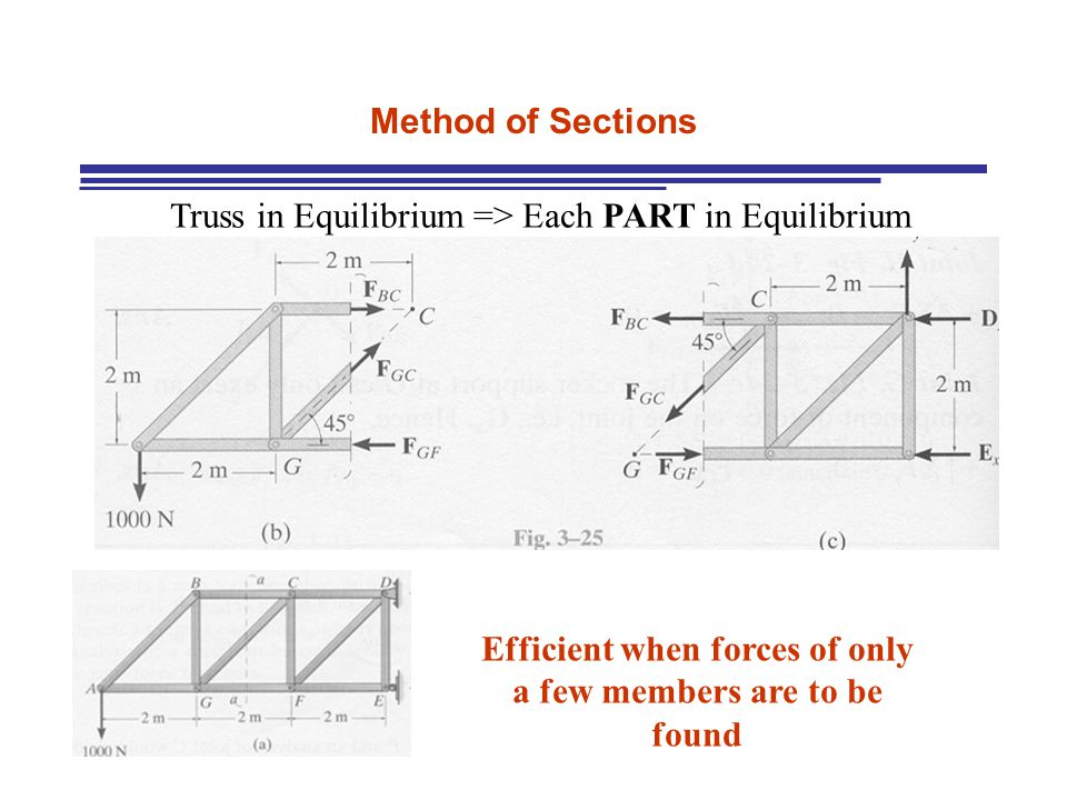 Method of Sections Truss in Equilibrium => Each PART in Equilibrium Efficient when forces of only a few members are to be found