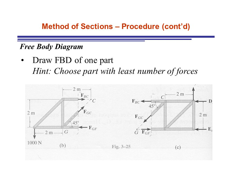 Method of Sections – Procedure (cont'd) Free Body Diagram Draw FBD of one part Hint: Choose part with least number of forces