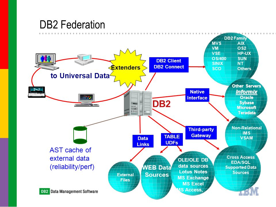 DB2 Family MVSAIX VMOS2 VSEHP-UX OS/400SUN SINIXNT SCOOthers Non-Relational IMS VSAM Other Servers InformixOracleSybaseMicrosoftTeradata External Files Cross Access EDA/SQL Supported Data Sources DB2 WEB Data Sources OLE/OLE DB data sources Lotus Notes MS Exchange MS Excel MS Access,...