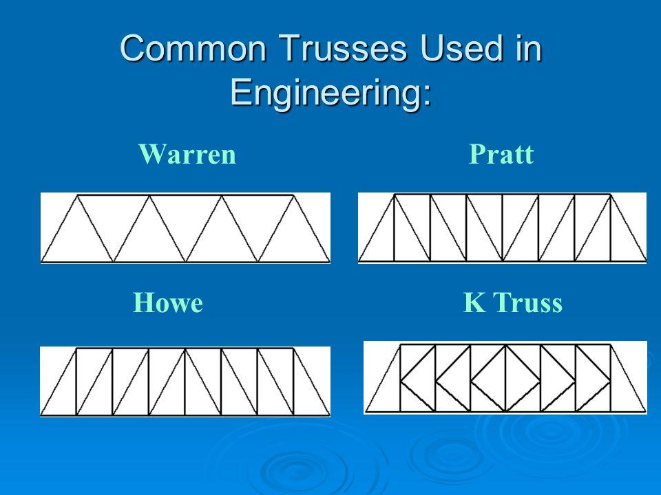 Common Trusses Used in Engineering: WarrenPratt HoweK Truss
