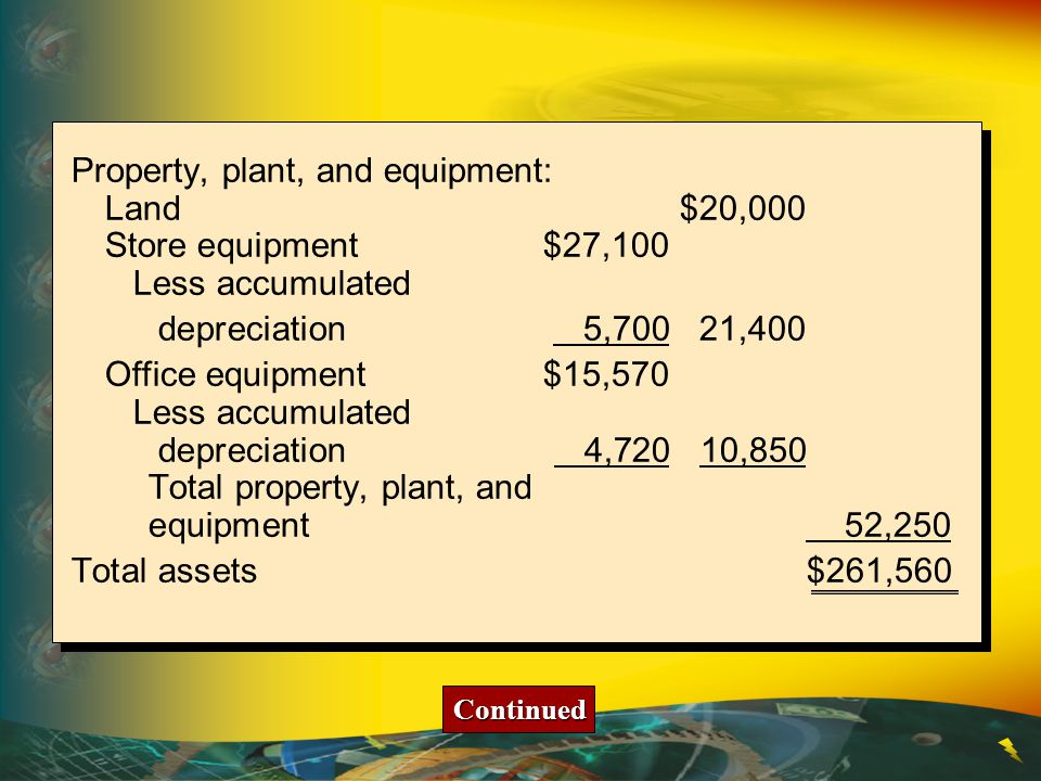 Property, plant, and equipment: Land$20,000 Store equipment$27,100 Less accumulated depreciation 5,70021,400 Office equipment$15,570 Less accumulated depreciation 4,72010,850 Total property, plant, and equipment 52,250 Total assets$261,560 Continued
