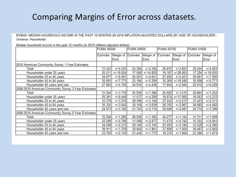 Comparing Margins of Error across datasets.