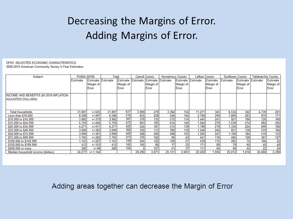 Adding Margins of Error.Decreasing the Margins of Error.