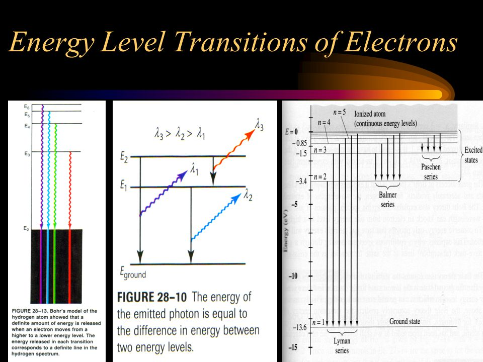 Energy Level Transitions of Electrons