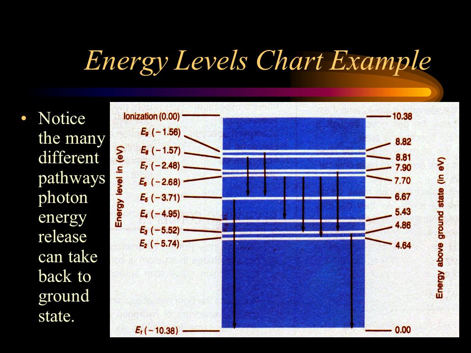 Energy Levels Chart Example Notice the many different pathways photon energy release can take back to ground state.