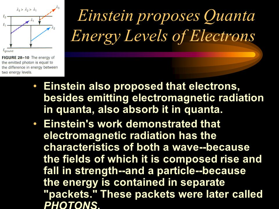 Einstein proposes Quanta Energy Levels of Electrons Einstein also proposed that electrons, besides emitting electromagnetic radiation in quanta, also absorb it in quanta.