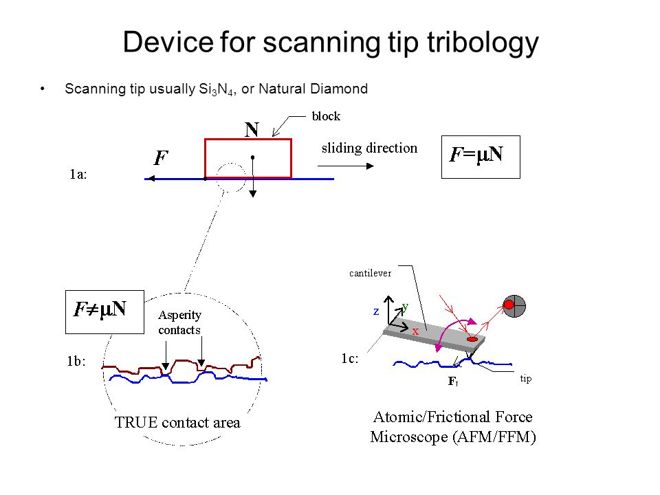 Device for scanning tip tribology Scanning tip usually Si 3 N 4, or Natural Diamond