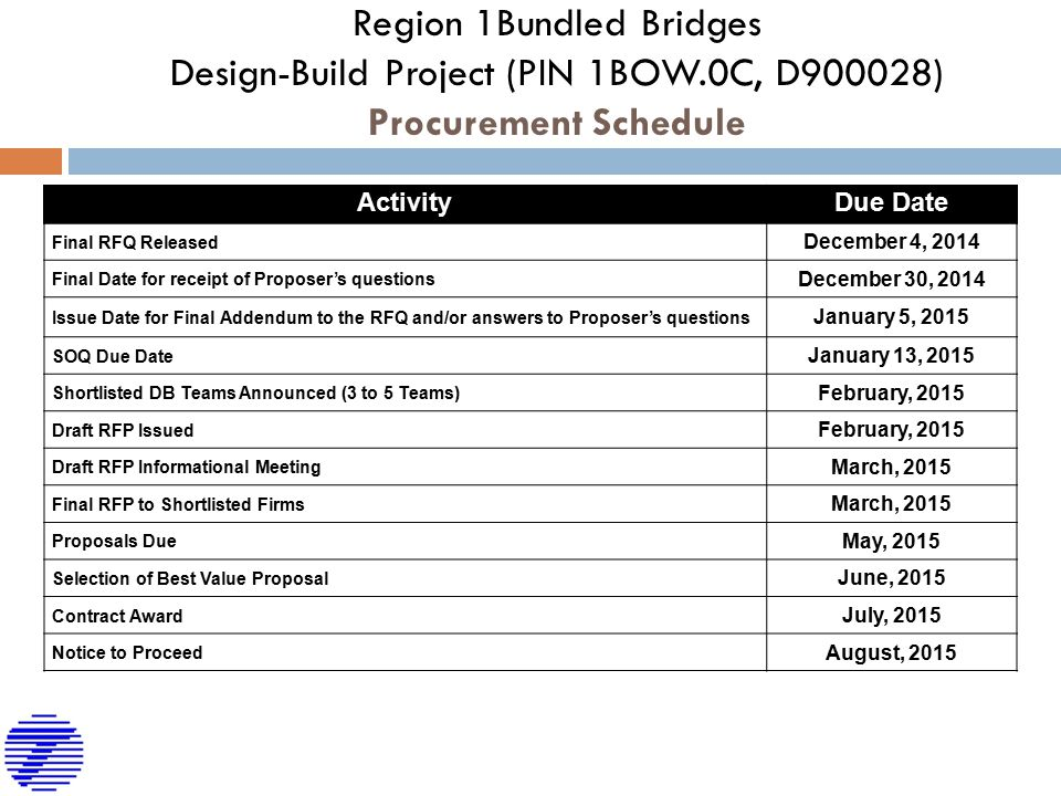 Region 1Bundled Bridges Design-Build Project (PIN 1BOW.0C, D900028) Procurement Schedule ActivityDue Date Final RFQ Released December 4, 2014 Final Date for receipt of Proposer's questions December 30, 2014 Issue Date for Final Addendum to the RFQ and/or answers to Proposer's questions January 5, 2015 SOQ Due Date January 13, 2015 Shortlisted DB Teams Announced (3 to 5 Teams) February, 2015 Draft RFP Issued February, 2015 Draft RFP Informational Meeting March, 2015 Final RFP to Shortlisted Firms March, 2015 Proposals Due May, 2015 Selection of Best Value Proposal June, 2015 Contract Award July, 2015 Notice to Proceed August, 2015