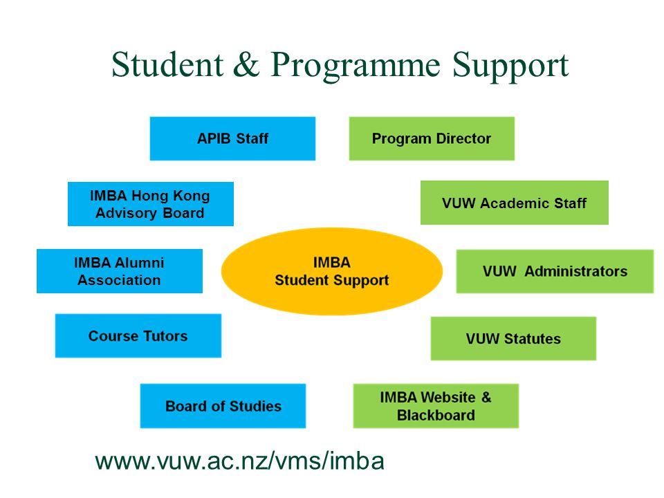 Student & Programme Support VUW Academic Staff www.vuw.ac.nz/vms/imba IMBA Alumni Association IMBA Hong Kong Advisory Board