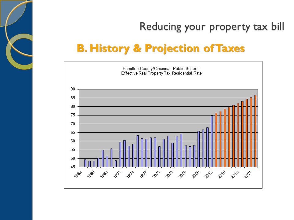 Reducing your property tax bill B. History & Projection of Taxes