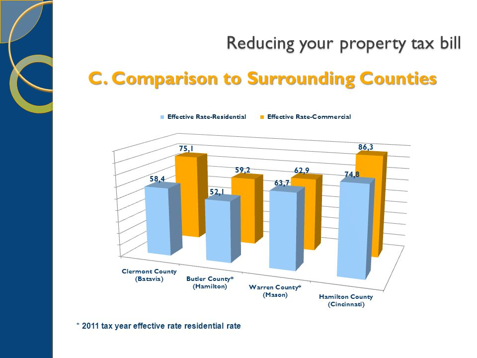 Reducing your property tax bill C.