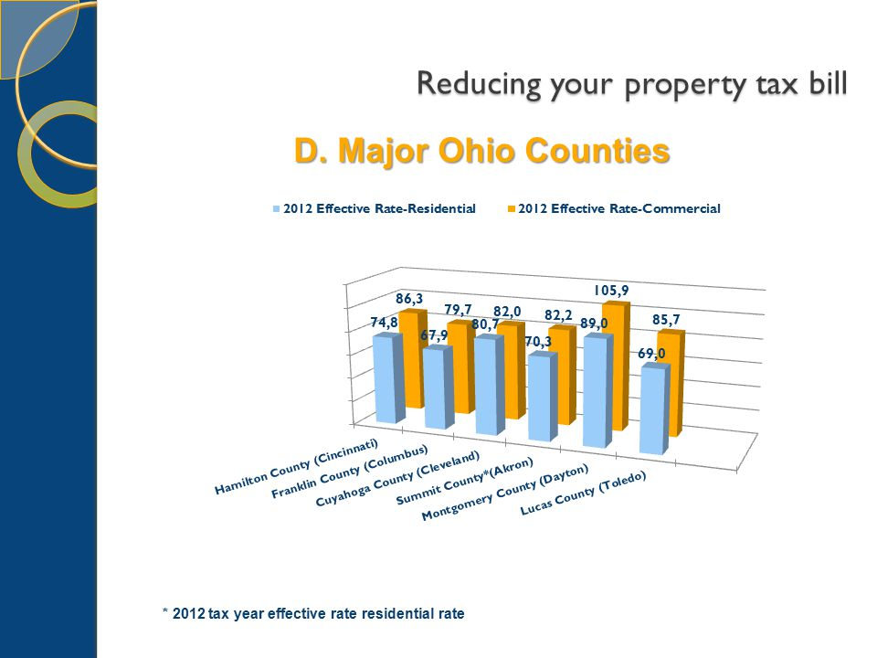 Reducing your property tax bill D. Major Ohio Counties * 2012 tax year effective rate residential rate
