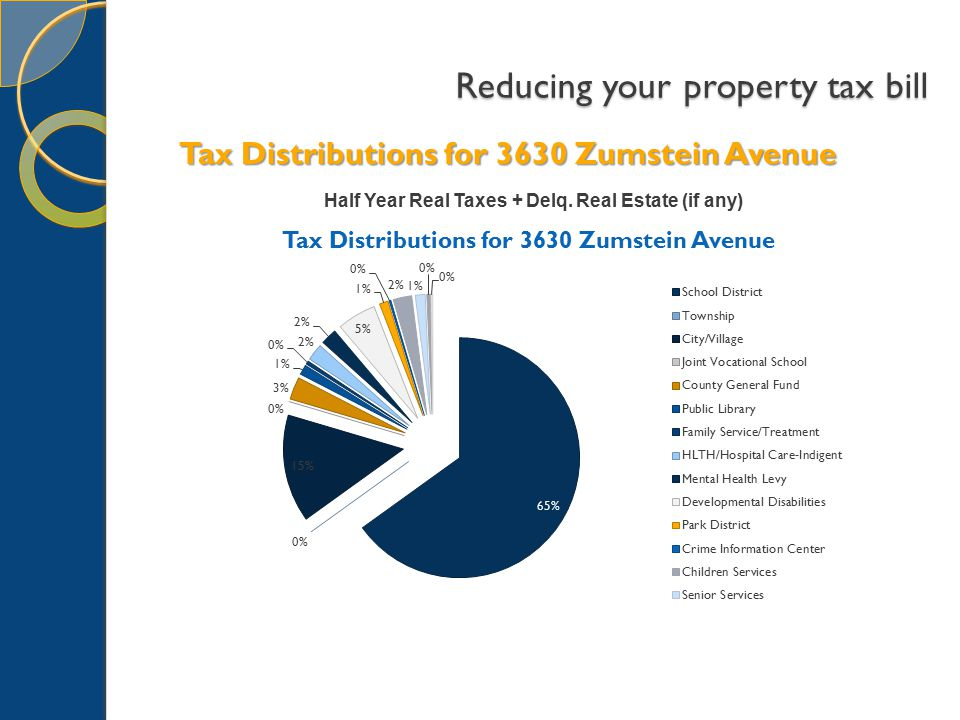 Tax Distributions for 3630 Zumstein Avenue Half Year Real Taxes + Delq. Real Estate (if any)