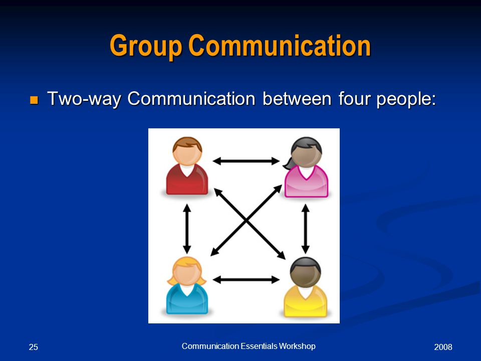 200825 Communication Essentials Workshop Group Communication Two-way Communication between four people: Two-way Communication between four people: