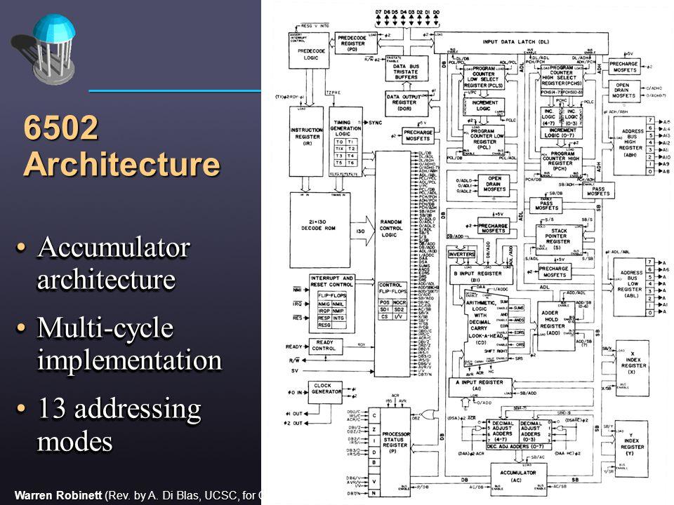 Warren Robinett (Rev. by A. Di Blas, UCSC, for CMPE112) 13 6502 Architecture Accumulator architectureAccumulator architecture Multi-cycle implementati