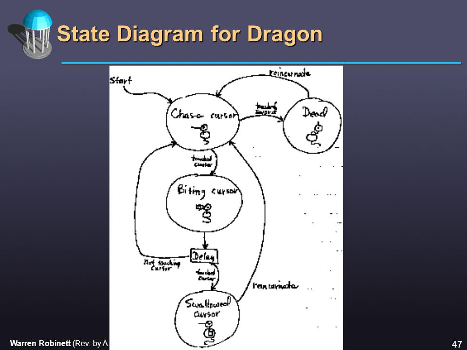 Warren Robinett (Rev. by A. Di Blas, UCSC, for CMPE112) 47 State Diagram for Dragon