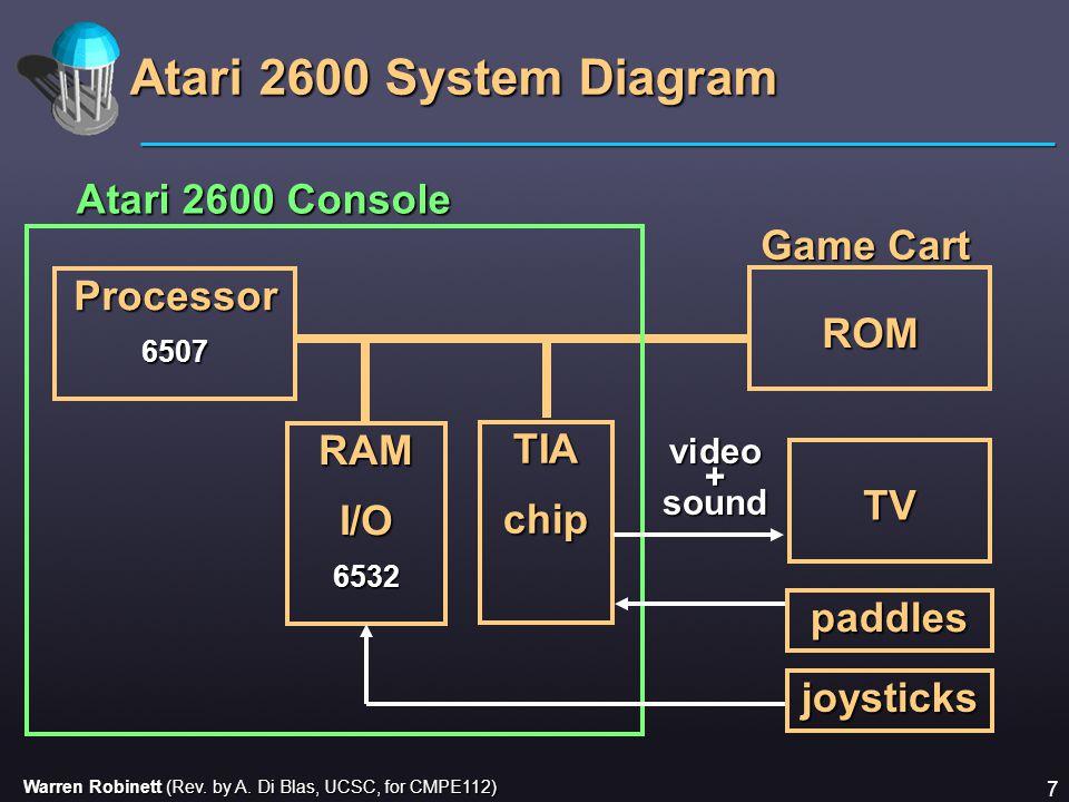 Warren Robinett (Rev. by A. Di Blas, UCSC, for CMPE112) 7 Atari 2600 System Diagram Processor6507 ROM TV TIAchip RAMI/O6532 joysticks Atari 2600 Conso