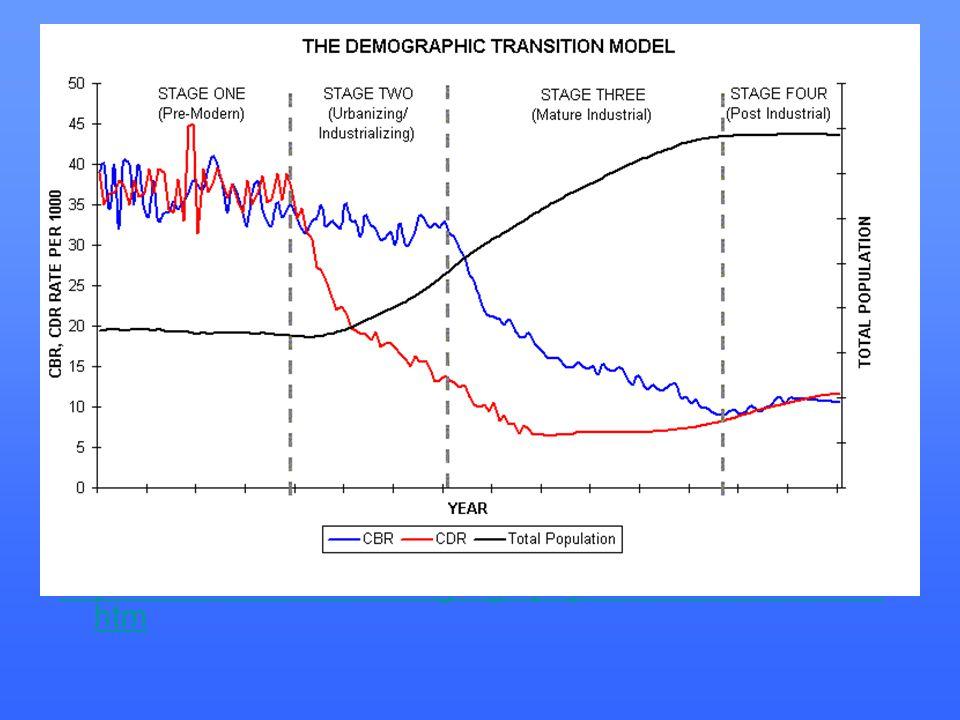 http://www.uwmc.uwc.edu/geography/Demotrans/demtran. htm