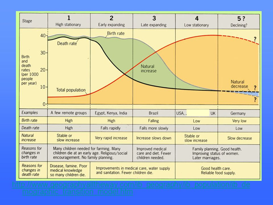 http://www.geographyalltheway.com/ib_geography/ib_population/ib_de mographic_transition_model.htm