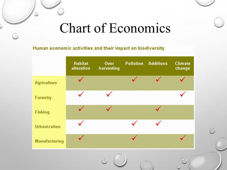 Chart of Economics