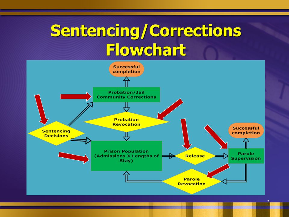 Purposes of Sentencing 1. Just Deserts: punishment proportionate to the gravity of the crime 2.