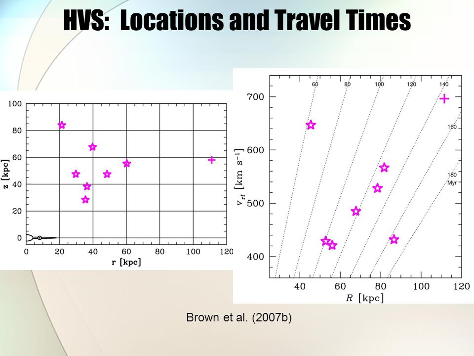 HVS: Locations and Travel Times Brown et al. (2007b)