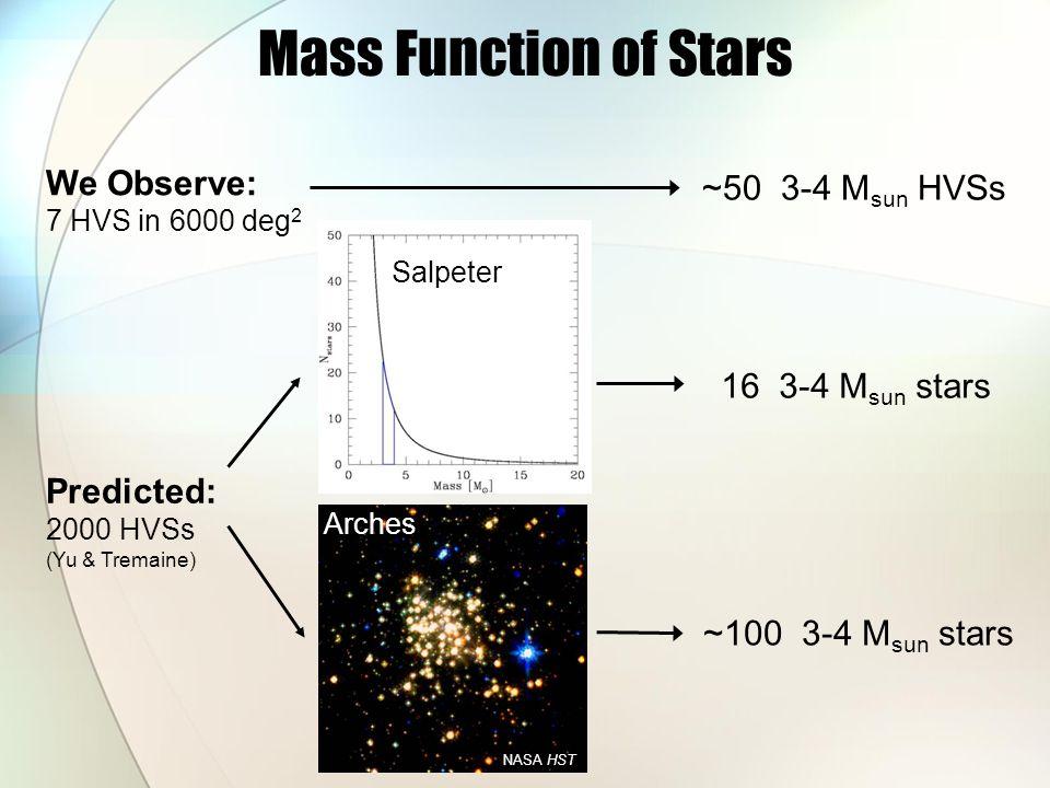 Mass Function of Stars Arches Predicted: 2000 HVSs (Yu & Tremaine) We Observe: 7 HVS in 6000 deg 2 ~50 3-4 M sun HVSs 16 3-4 M sun stars ~100 3-4 M sun stars NASA HST Salpeter