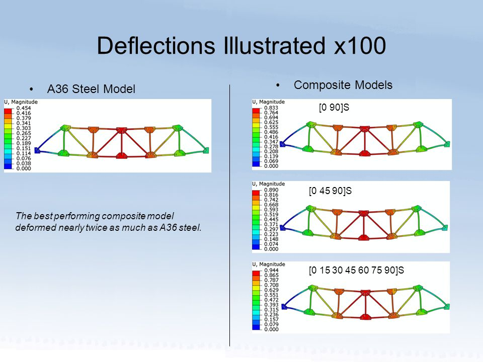 Deflections Illustrated x100 A36 Steel Model Composite Models [0 15 30 45 60 75 90]S [0 45 90]S [0 90]S The best performing composite model deformed nearly twice as much as A36 steel.
