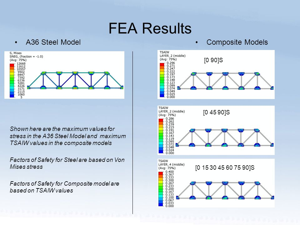 FEA Results A36 Steel ModelComposite Models [0 15 30 45 60 75 90]S [0 45 90]S [0 90]S Shown here are the maximum values for stress in the A36 Steel Model and maximum TSAIW values in the composite models Factors of Safety for Steel are based on Von Mises stress Factors of Safety for Composite model are based on TSAIW values