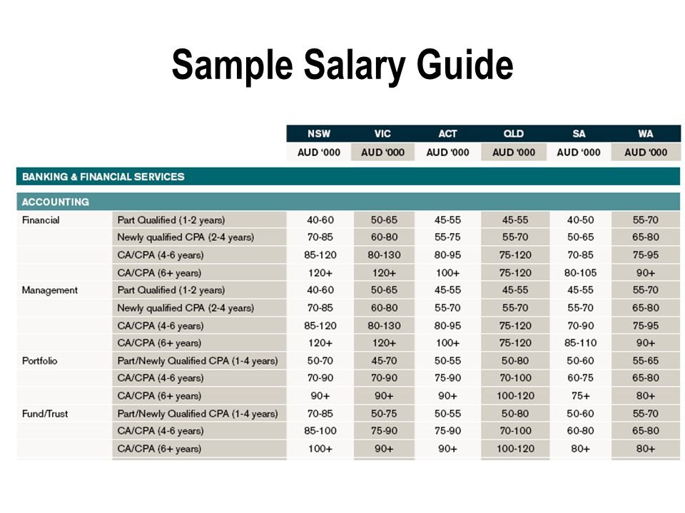 Sample Salary Guide